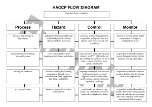 haccp-flow-diagram